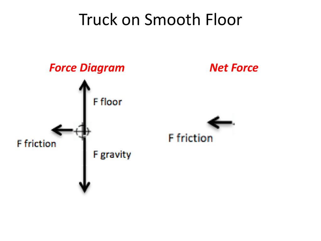 Part 3 Of 5 Force Diagrams Ppt Download What Is A Diagram 10 Truck On Smooth Floor Net