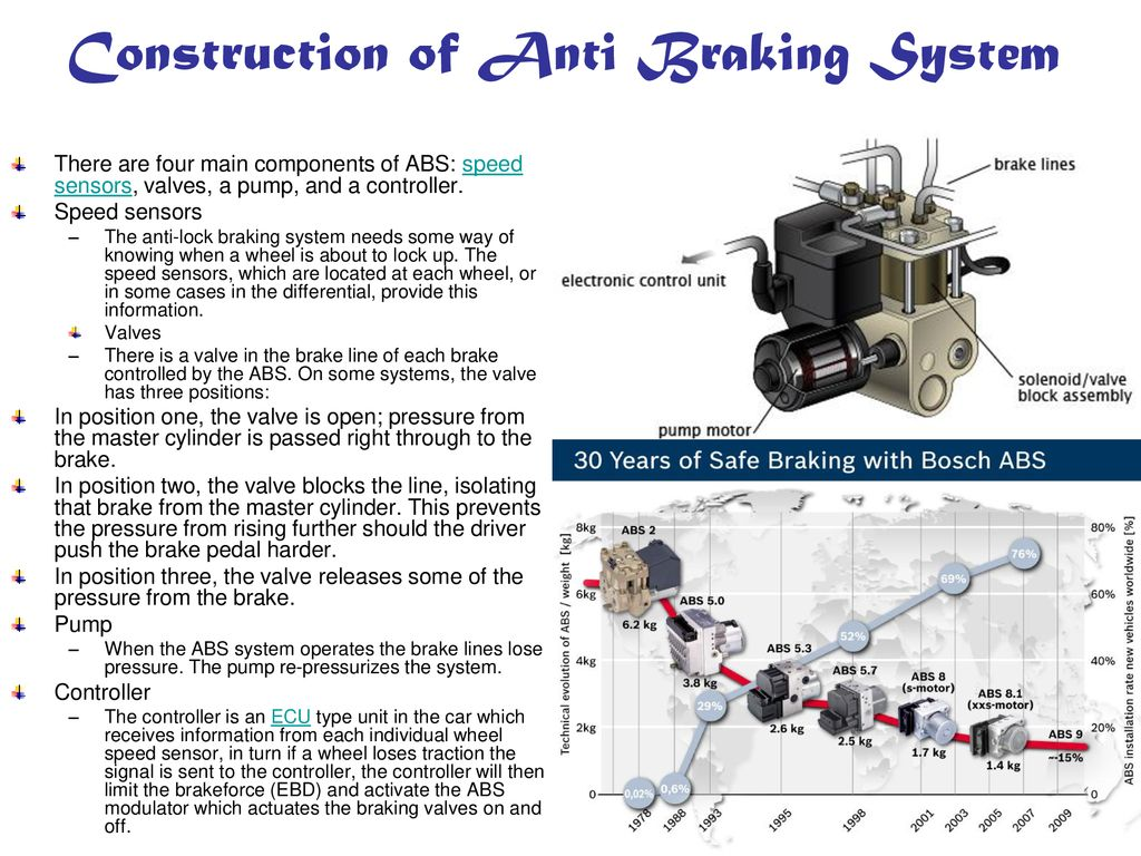 Braking System Working And Application Ppt Download Control Maximum When R 0 Short Circuit Brake Construction Of Anti
