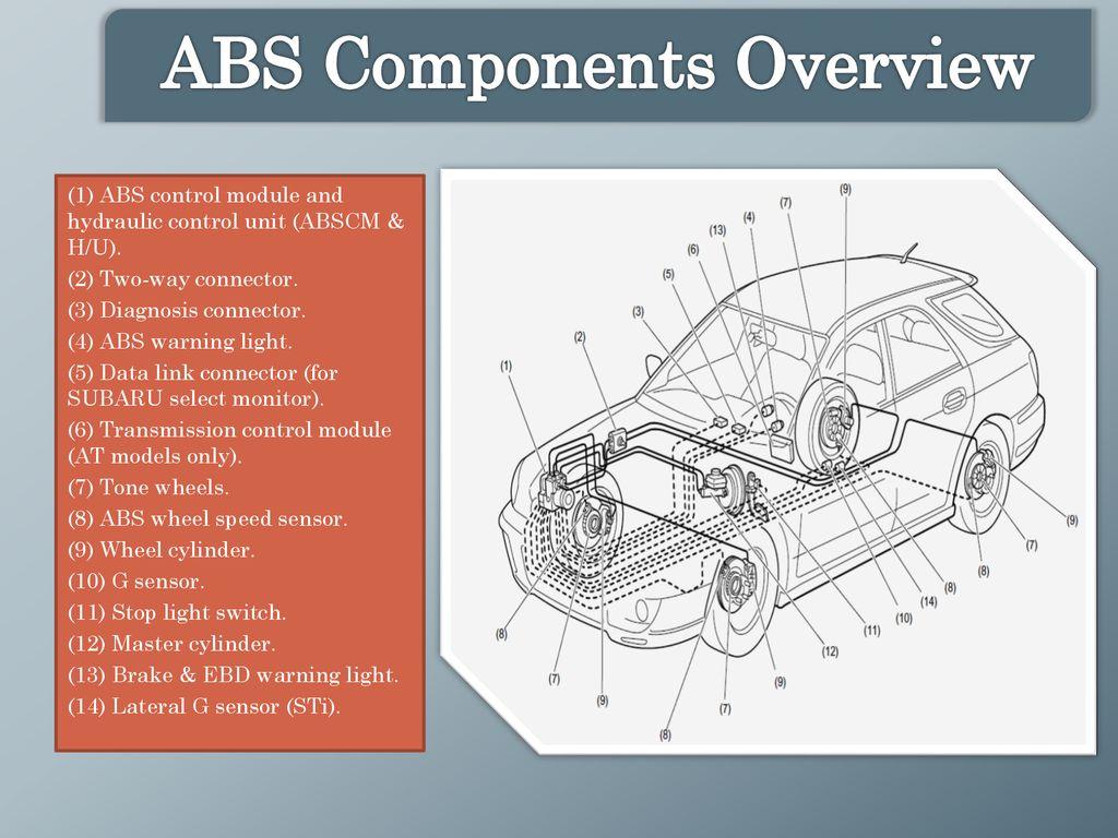 Anti-lock Braking System (ABS) - ppt download