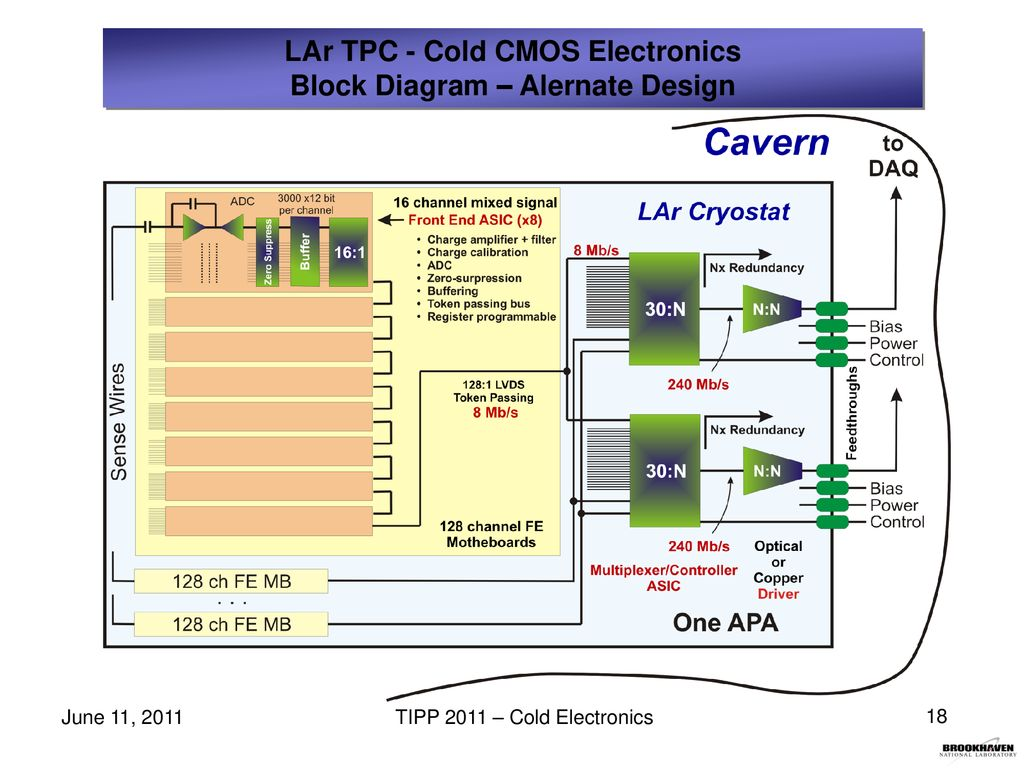 Cold Cmos Electronics For The Readout Of Very Large Lar Tpcs Ppt Block Diagram N1 Multiplexer Tpc Alernate Design