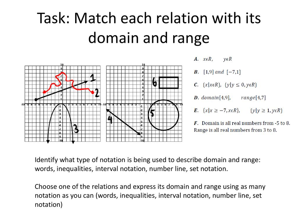 Lesson Domain And Range Let S Use Proper Notation Ppt Download