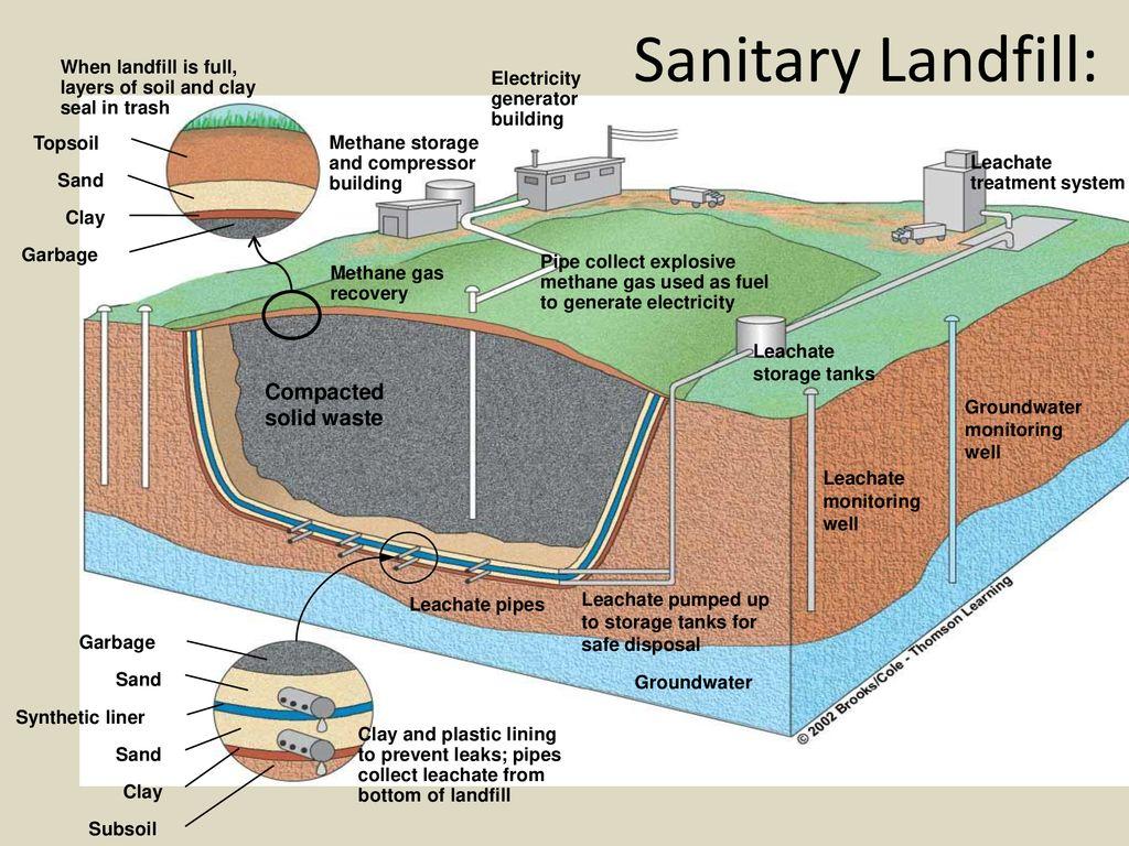 Sanitation Landfill Diagram - Data Wiring Diagrams •