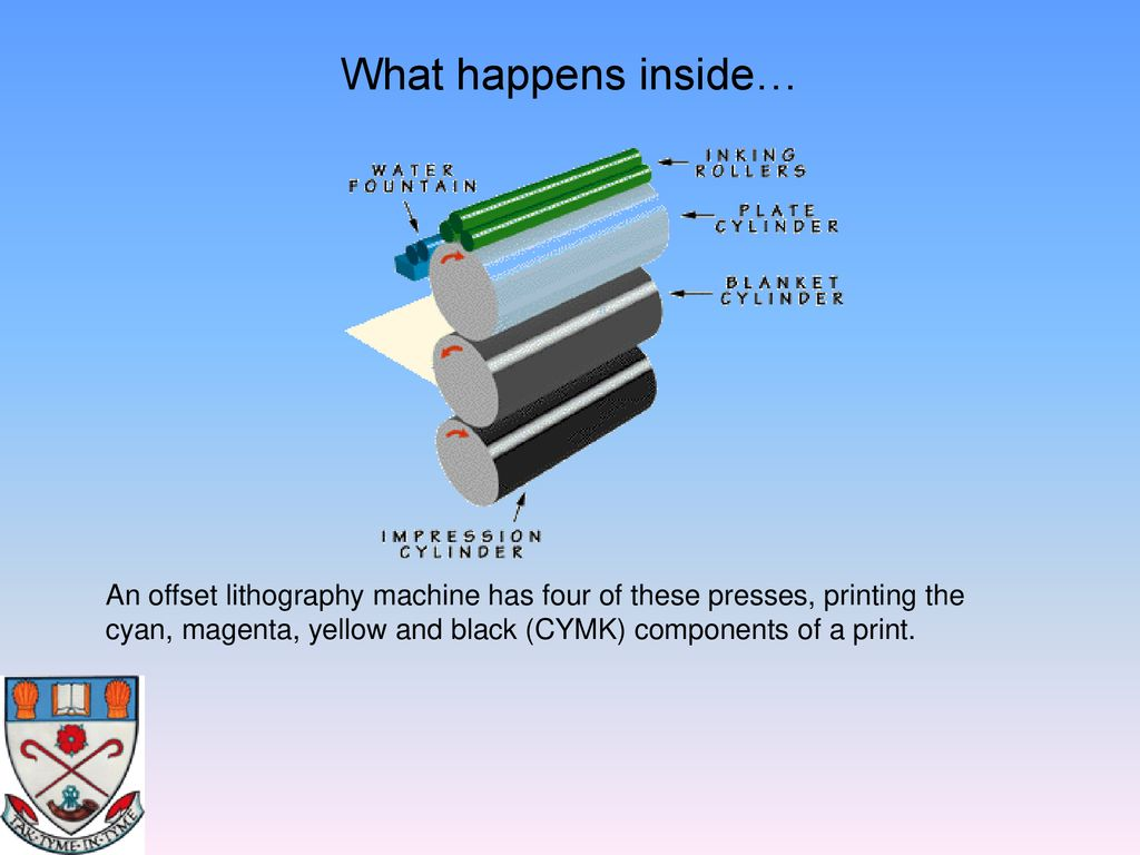 Advanced Higher Graphic Communication Ppt Download Offset Press Diagram Gravure Printing 6 What Happens Inside An Lithography Machine