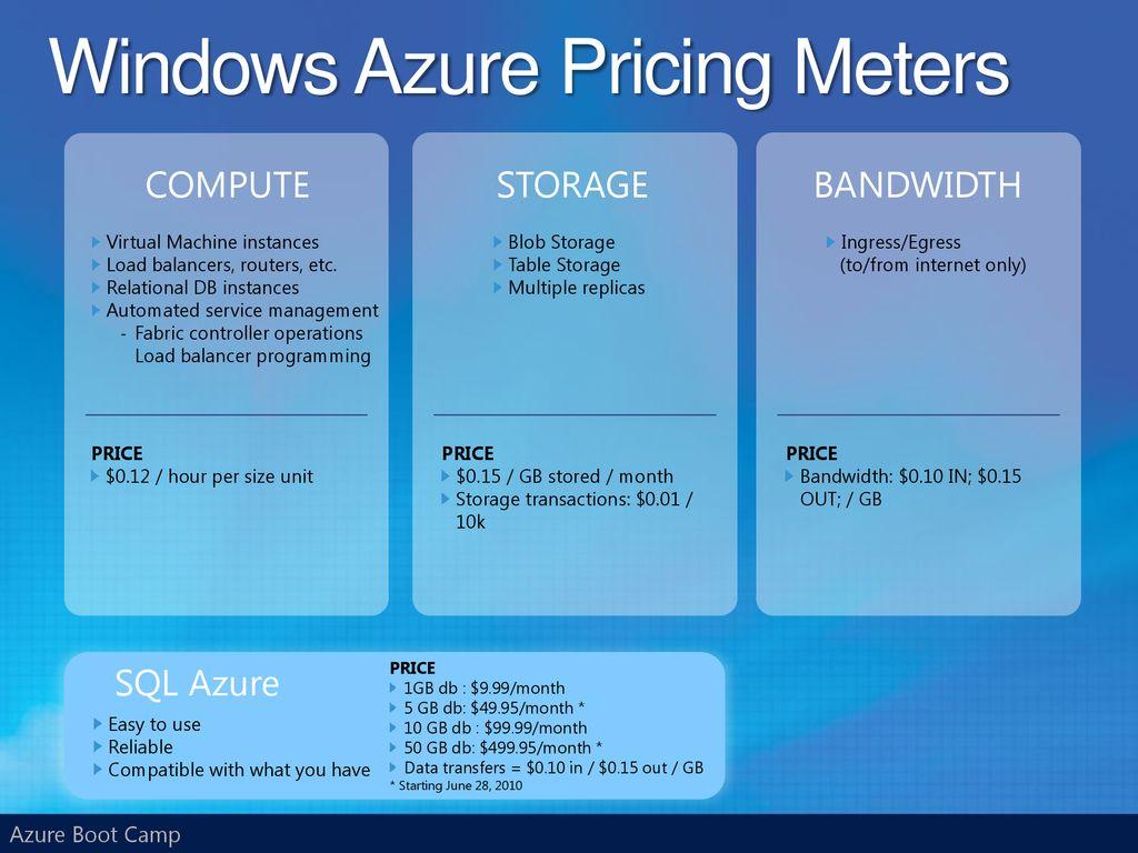 Windows Azure Boot Camp Webcast - ppt download