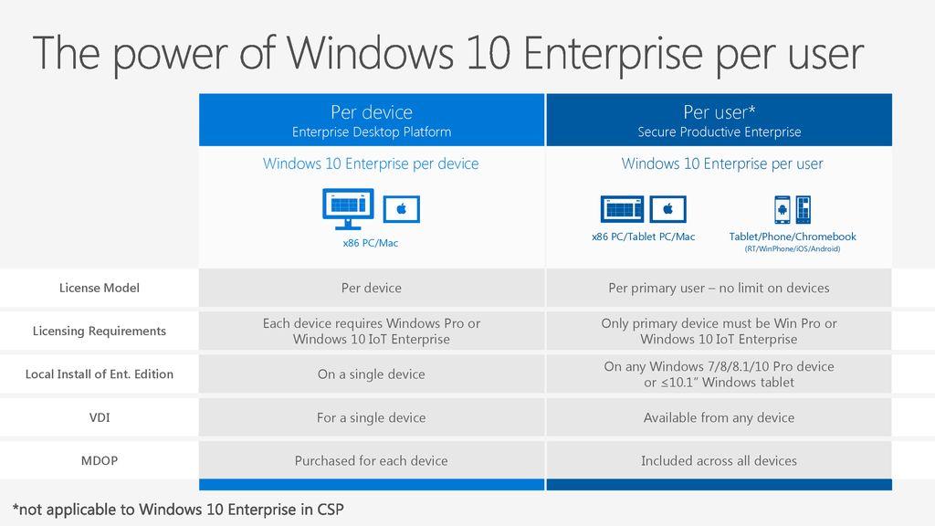 Windows 10 Volume Licensing L100 To Partner - ppt download
