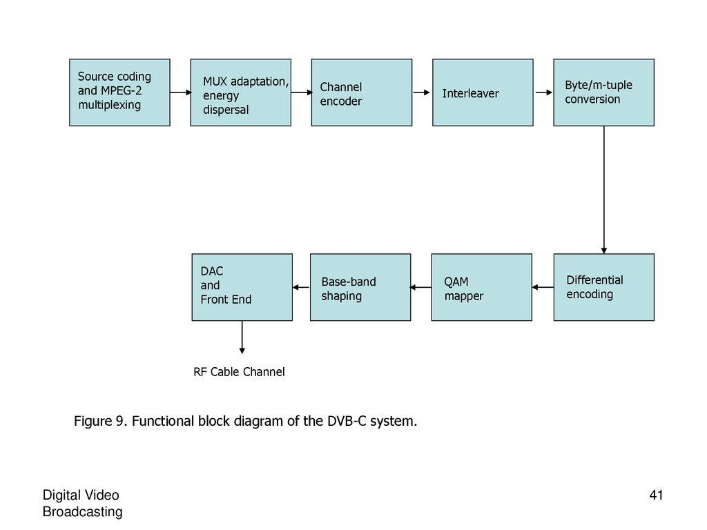 Functional block diagram of the DVB-C system.