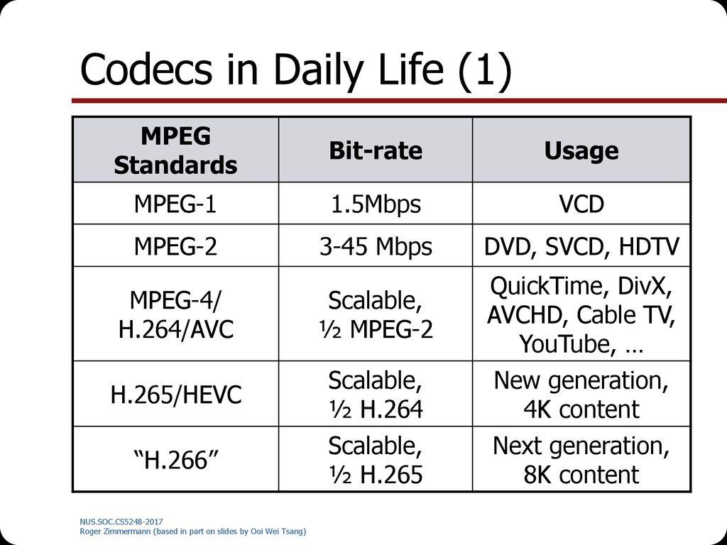 Media Compression  - ppt download