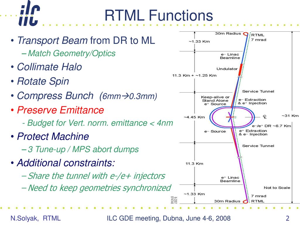 RTML Design and Cost reduction Nikolay Solyak Fermilab - ppt