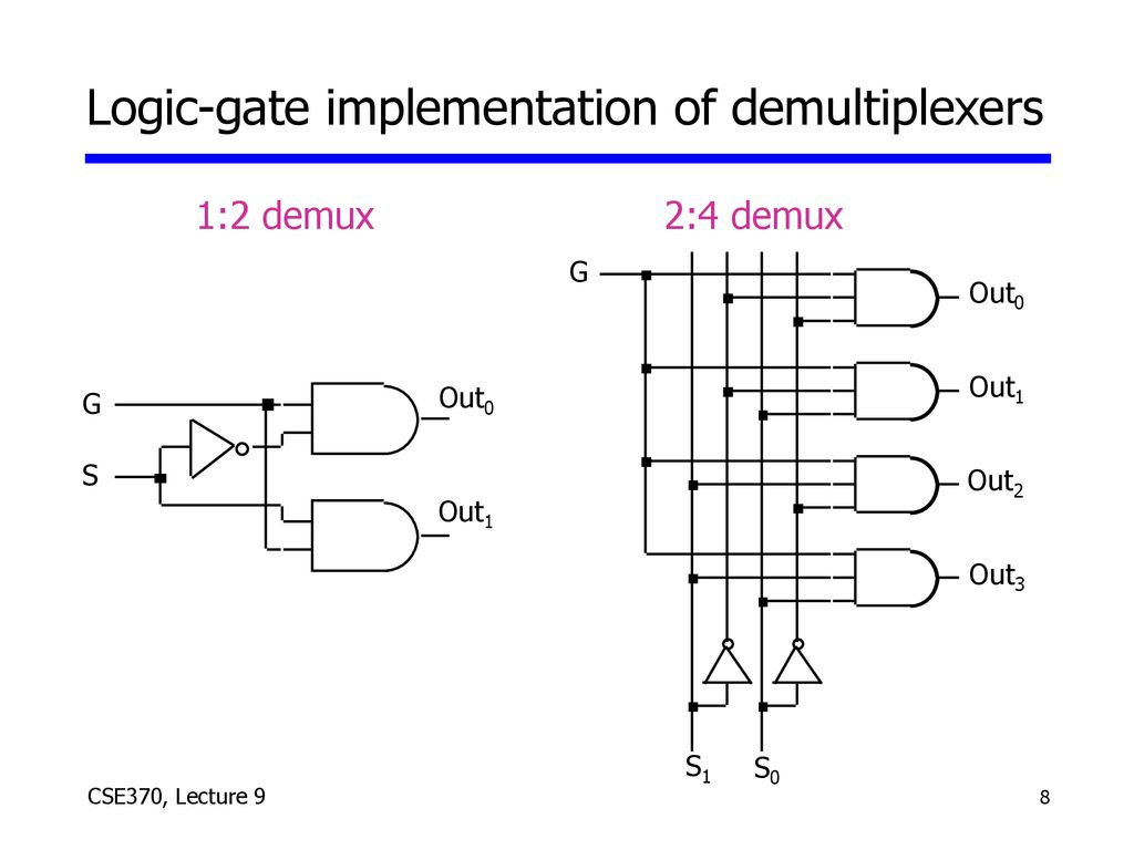 Lecture 9 Logistics Last Today Hw3 Due Wednesday Ppt Download 1 To 4 Demultiplexer Logic Diagram 8 Gate Implementation Of Demultiplexers