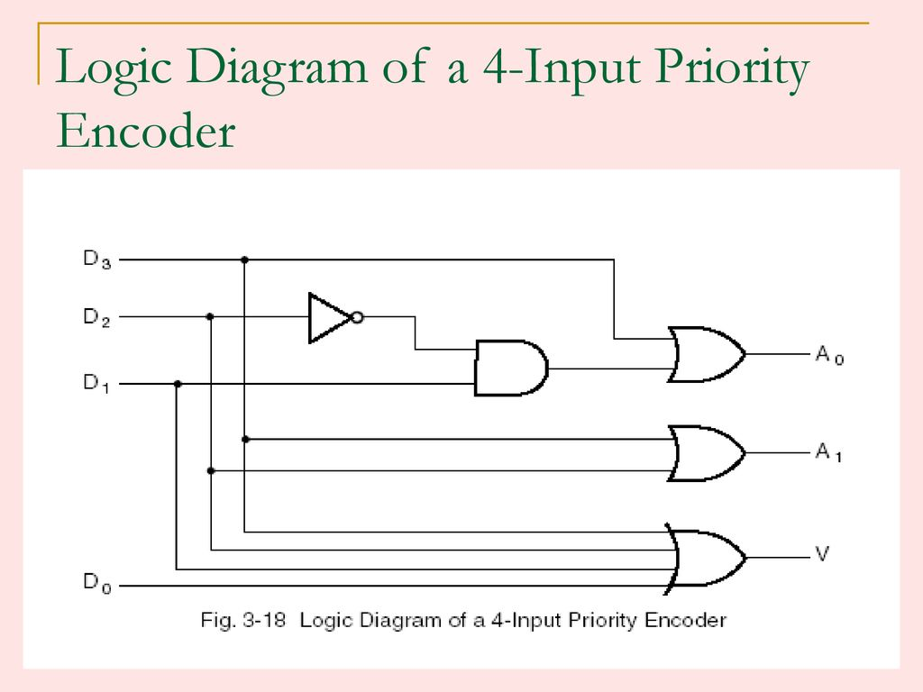 12 Logic Diagram of a 4-Input Priority Encoder