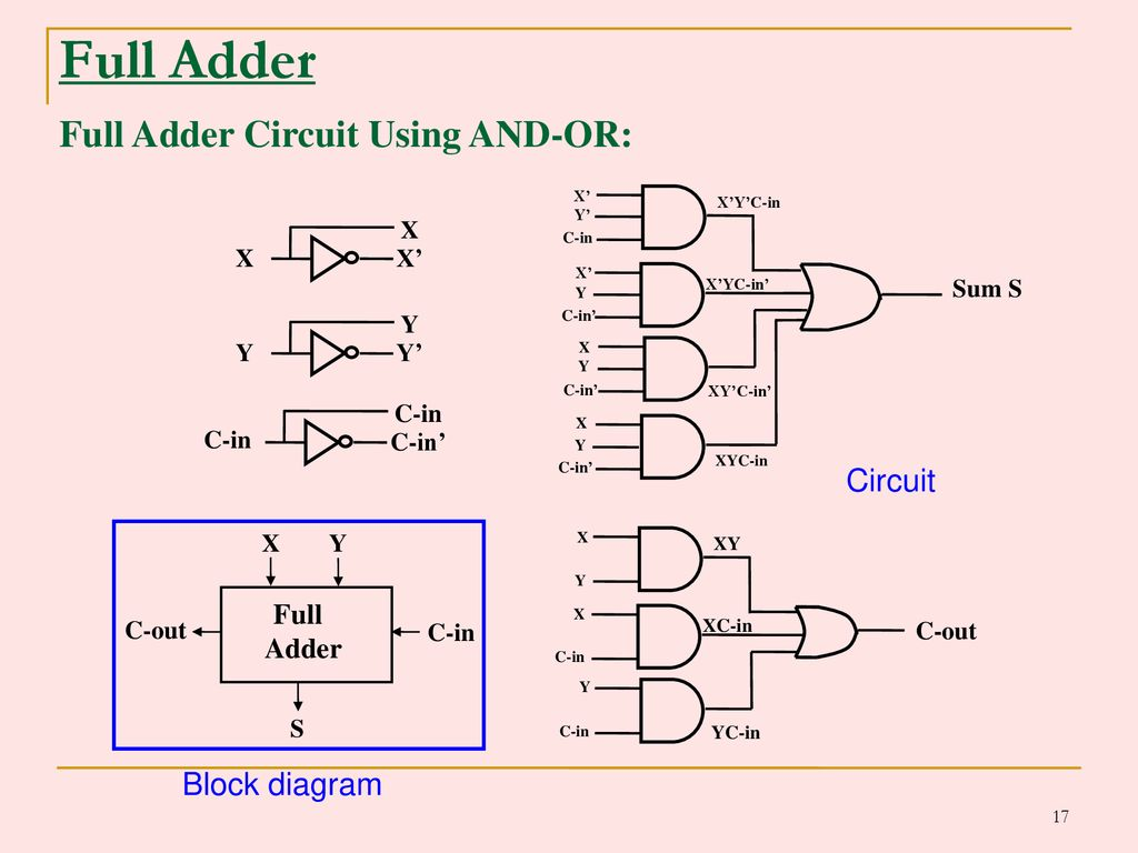 Combinational Logic Circuits Ppt Download Full Adder Diagram 17 Circuit