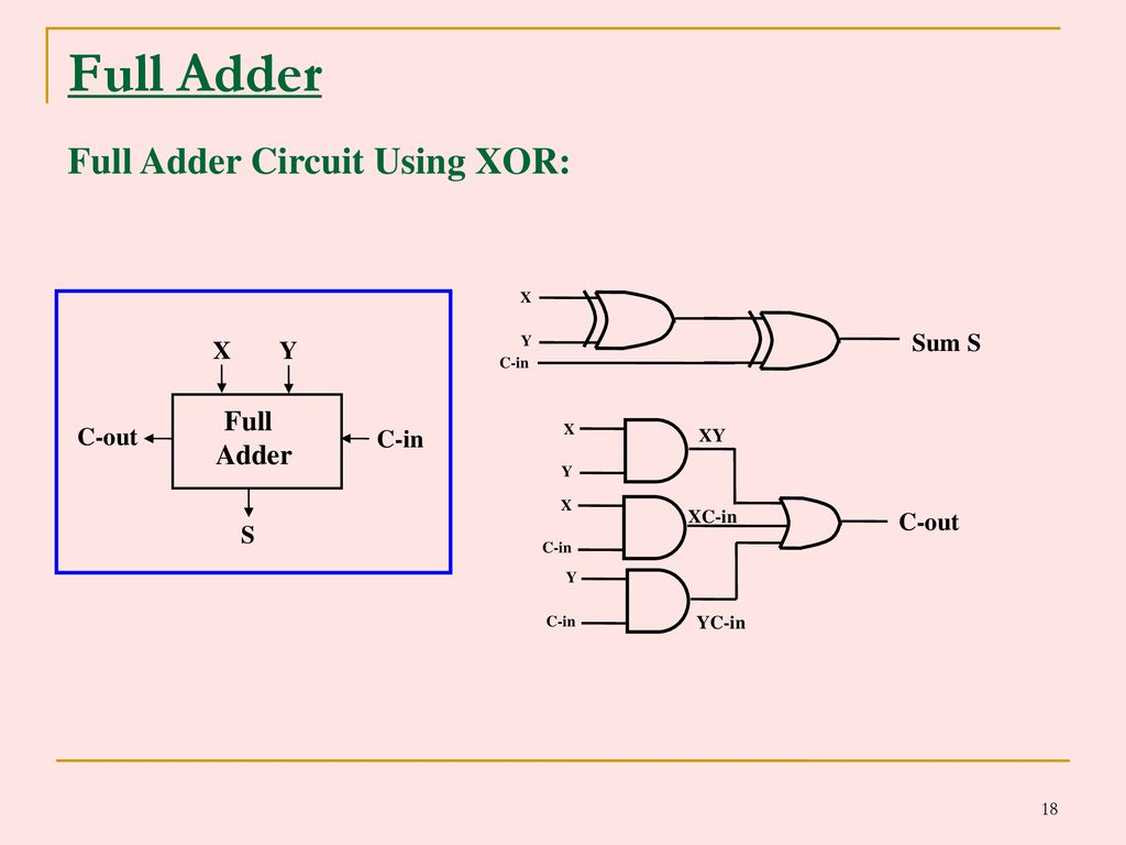 Combinational Logic Circuits Ppt Download Full Adder Diagram Circuit Using Xor C Out Sum S X Y