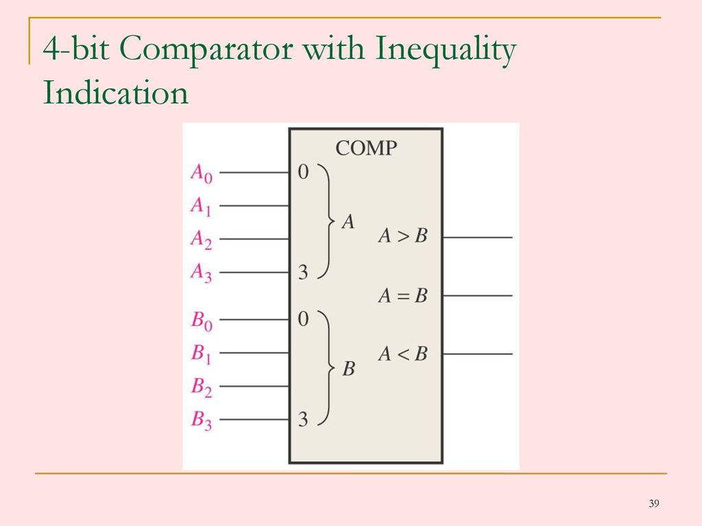 Combinational Logic Circuits Ppt Download 1 Bit Comparator Block Diagram 39 4 With Inequality Indication