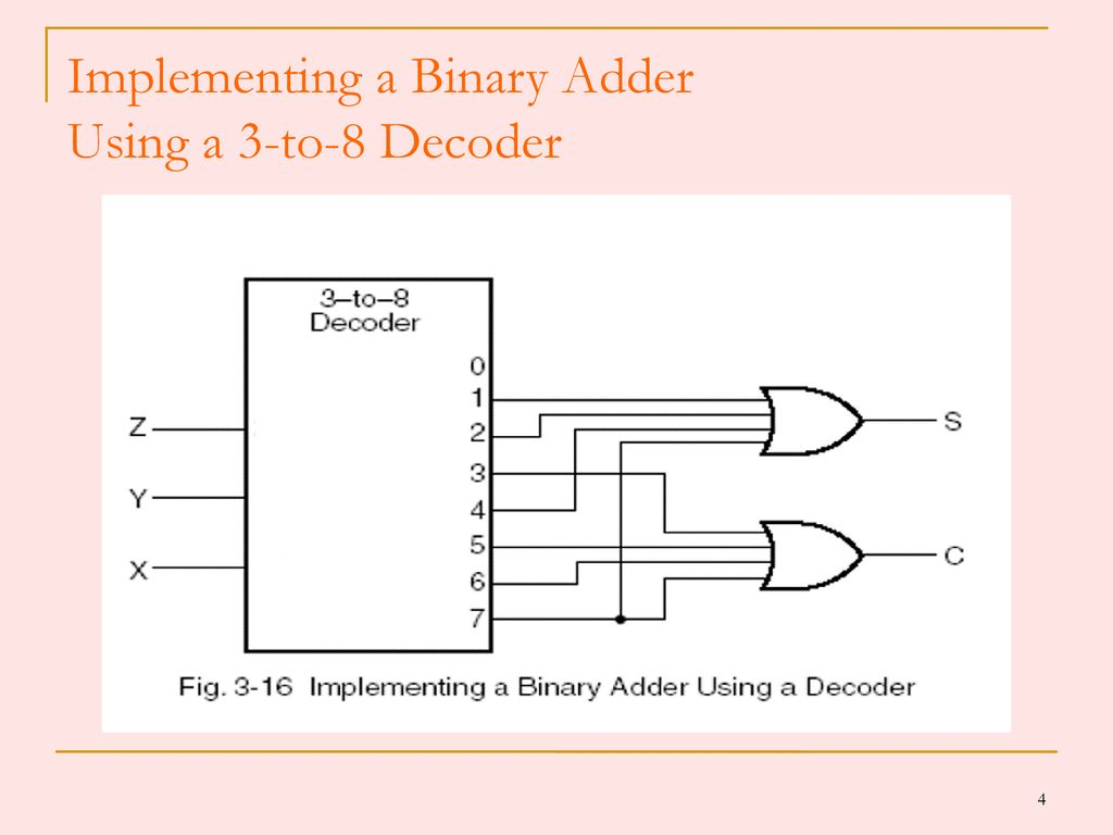 Combinational Logic Circuits Ppt Download 3 8 Decoder Diagram 4 Implementing A Binary Adder Using To