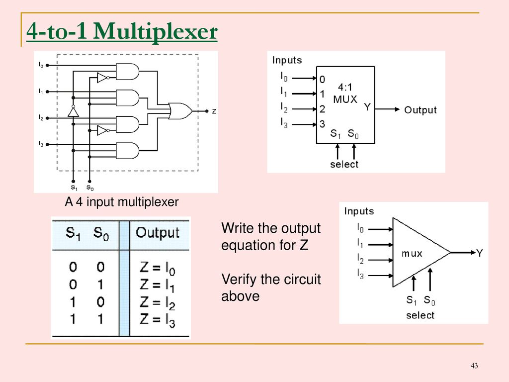 Combinational Logic Circuits Ppt Download 4 1 Multiplexer Diagram 43 To Write The Output Equation For Z Verify Circuit