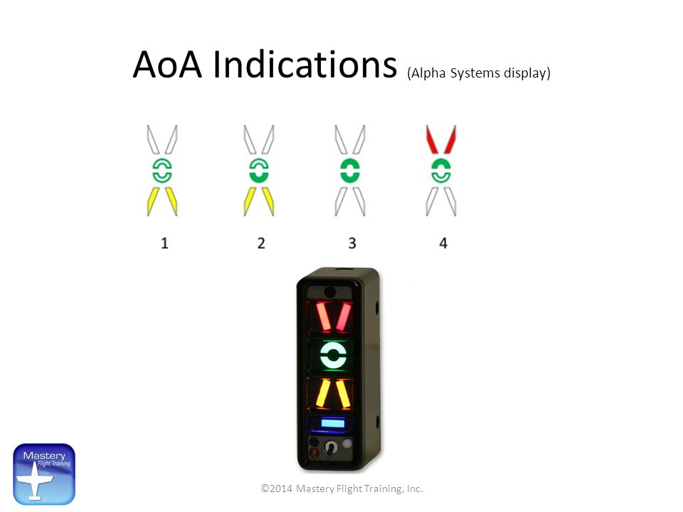 AoA Indications (Alpha Systems display)