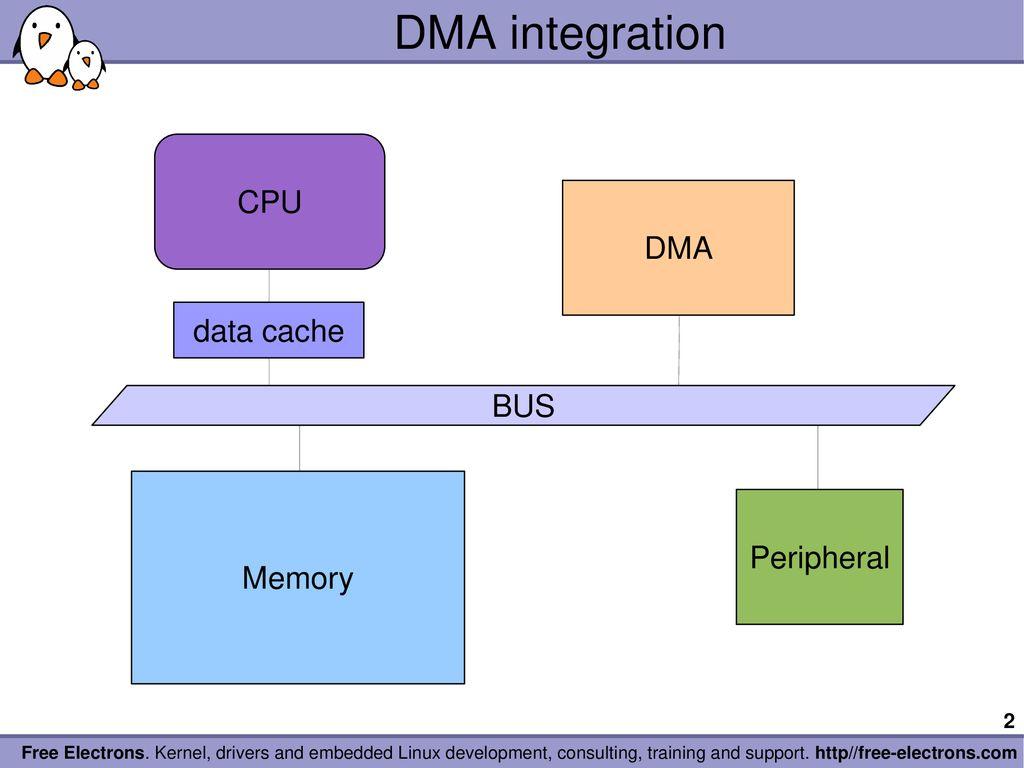 Linux device driver development - ppt download
