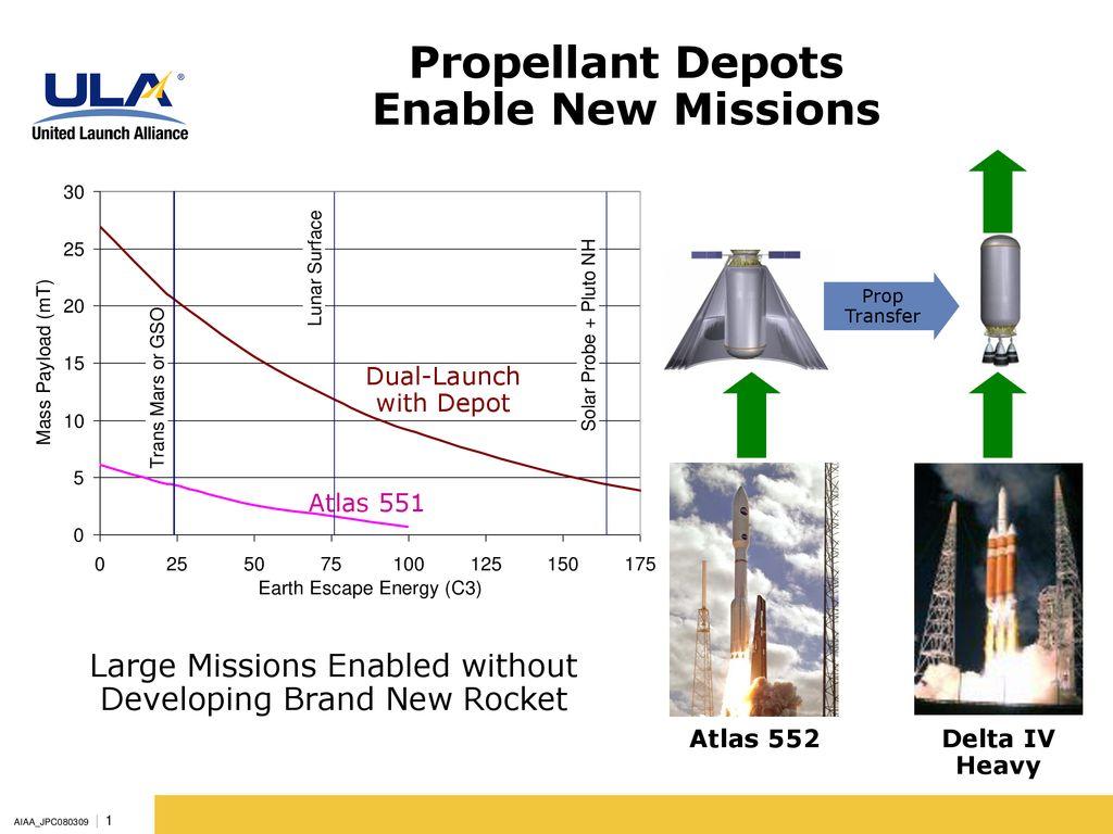 Propellant Depot Bernard Kutter United Launch Alliance - ppt
