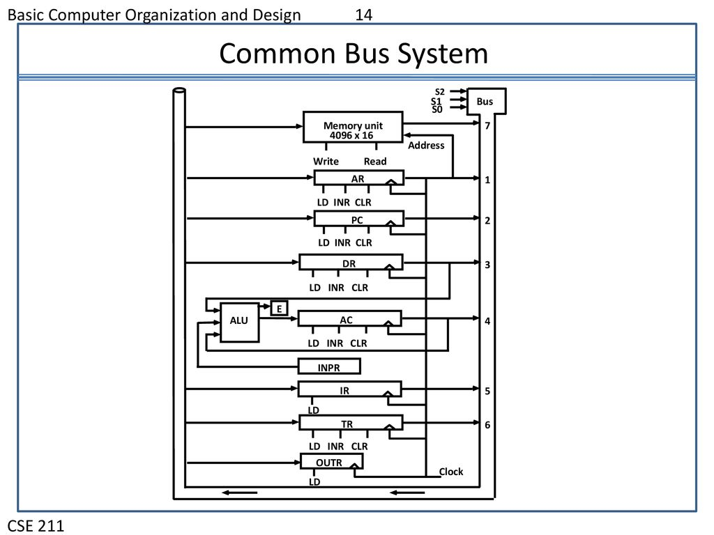 Computer Organization And Design Ppt Download
