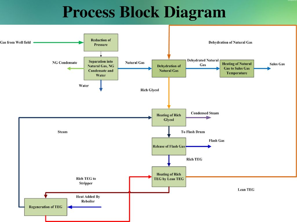 Natural Gas Processing Block Diagram Electrical Wiring Diagrams Process Flow Lng Plant Ppt Download 5