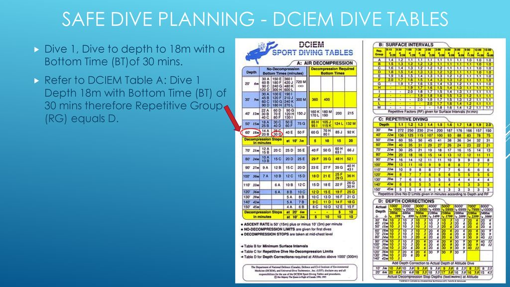 How to use DCIEM dive tables - ppt download