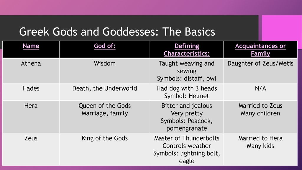 Greek Gods And Goddesses Ppt Download