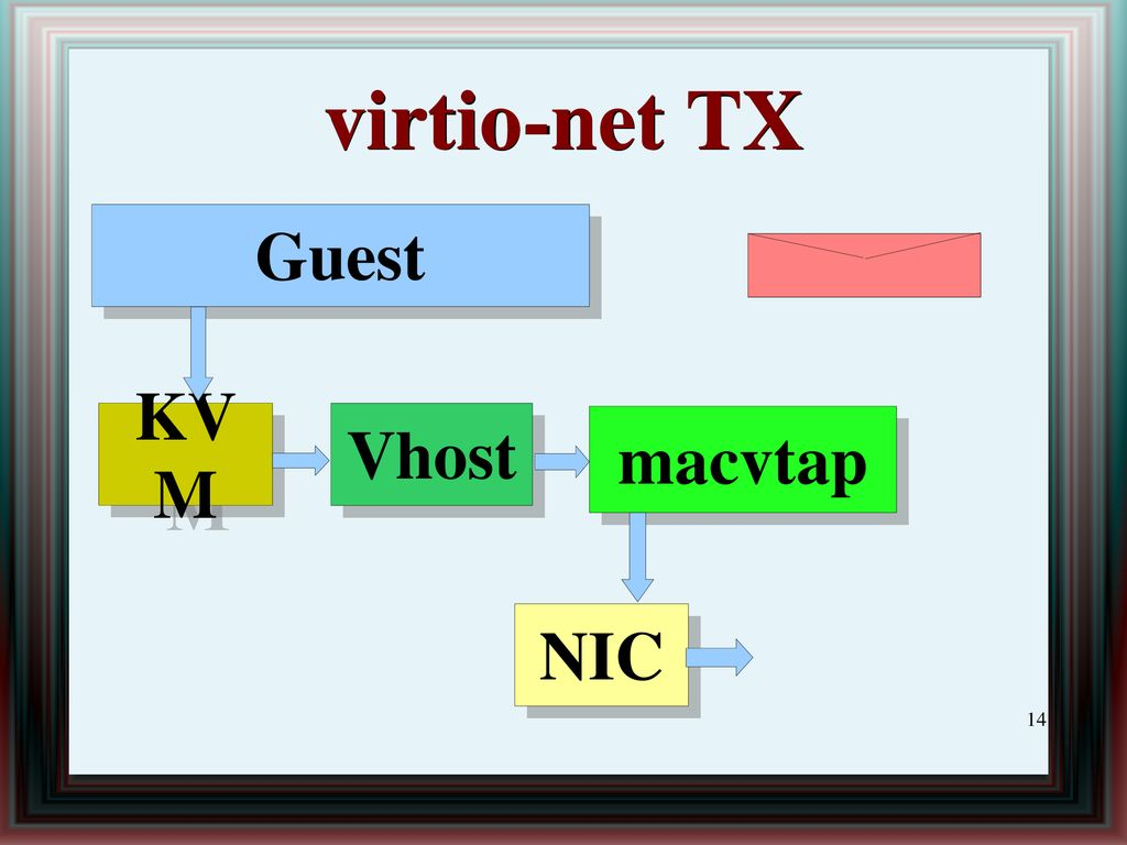Virtio ring and virtio-net - ppt download