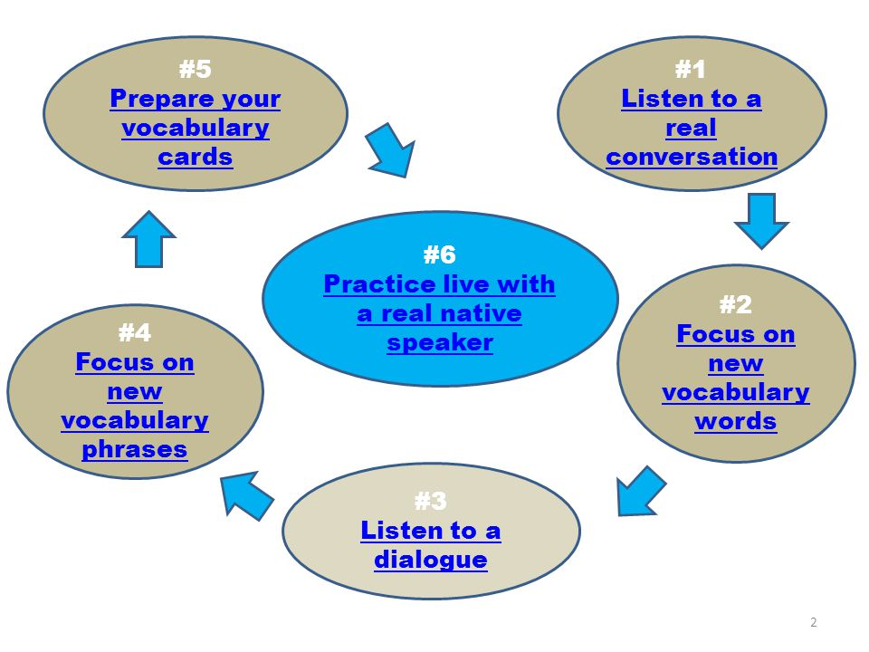 Prepare your vocabulary cards #1 Listen to a real conversation
