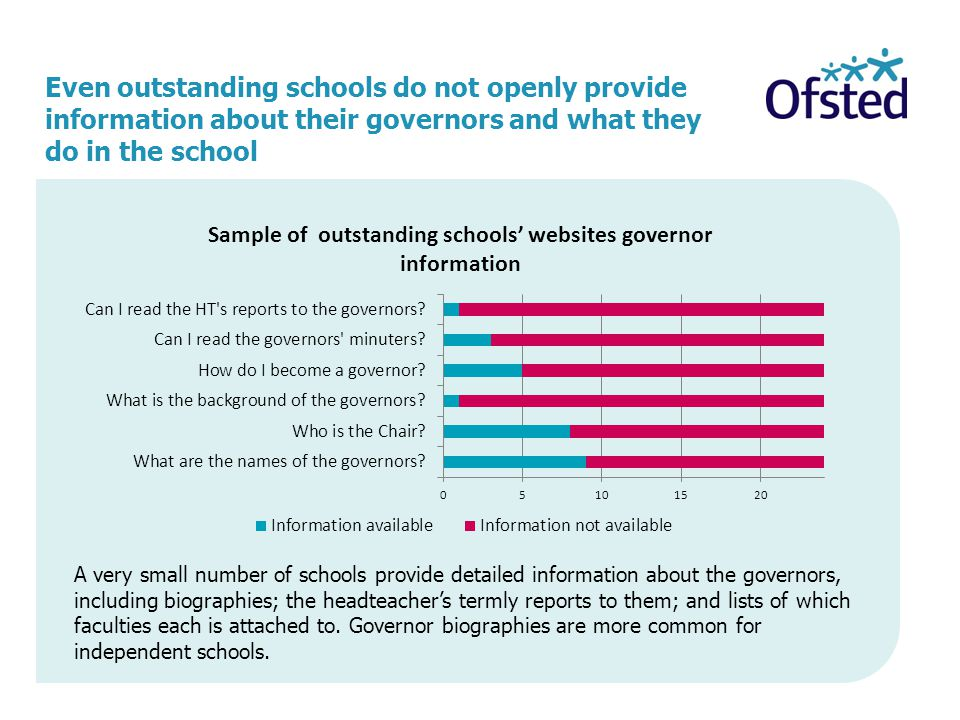 Even outstanding schools do not openly provide information about their governors and what they do in the school