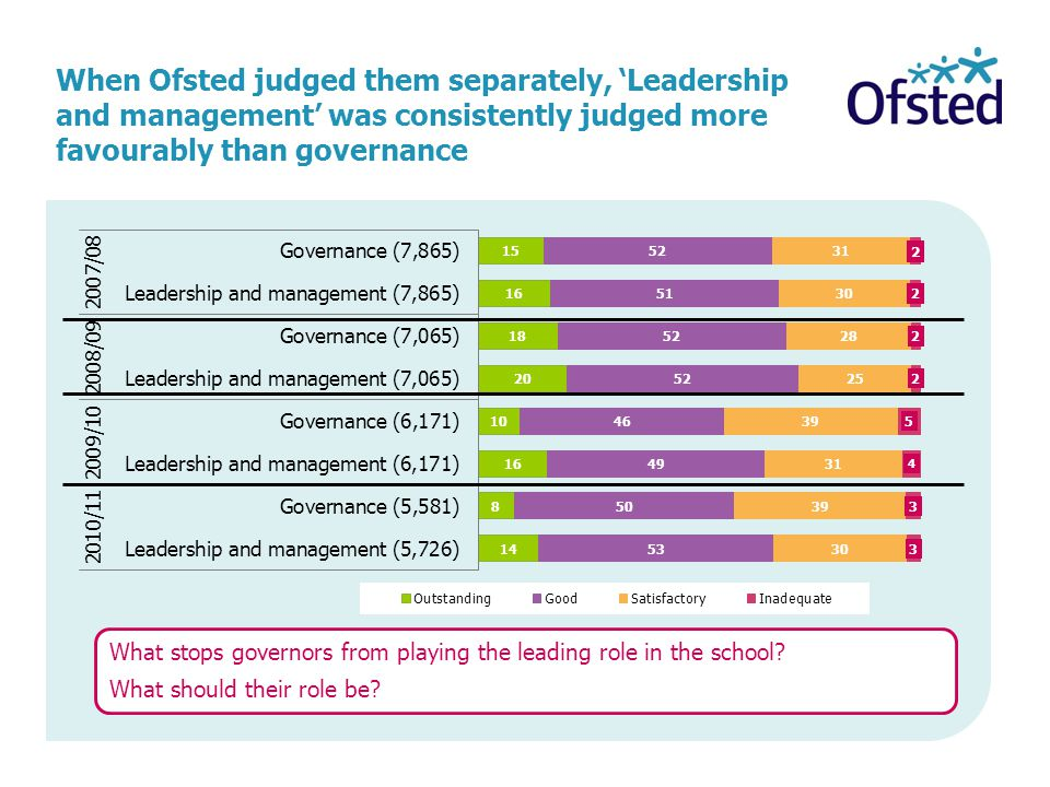 When Ofsted judged them separately, 'Leadership and management' was consistently judged more favourably than governance