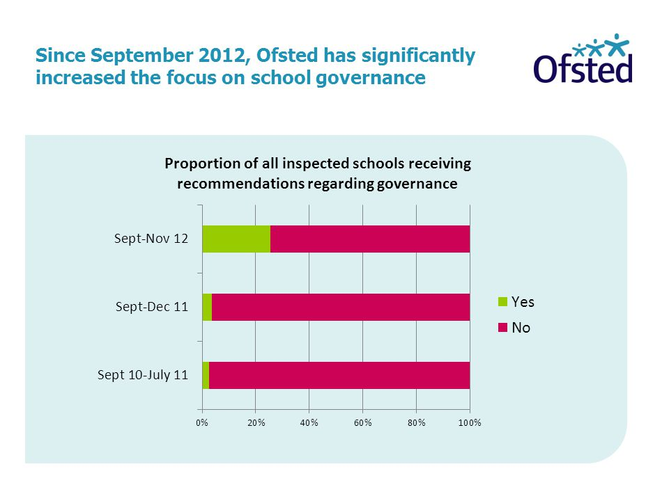 Since September 2012, Ofsted has significantly increased the focus on school governance