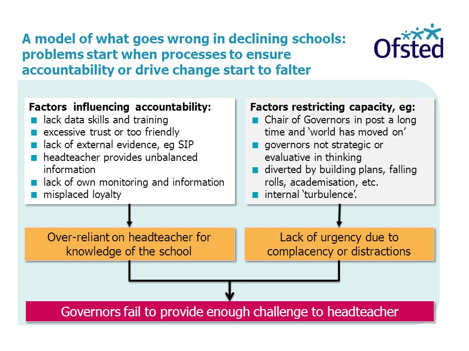 Governors fail to provide enough challenge to headteacher
