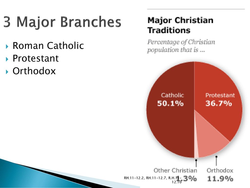 religion ms britto rh rh r h ppt download rh slideplayer com catholic christianity roman catholic beliefs on salvation