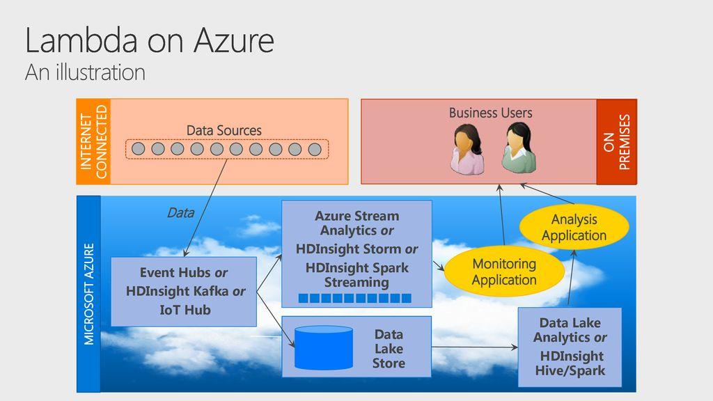 Data on Azure: The Big Picture - ppt download