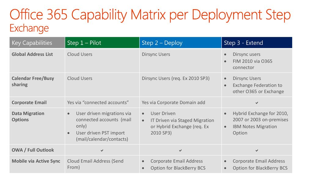 Getting Started with Office 365 Deployment - ppt download