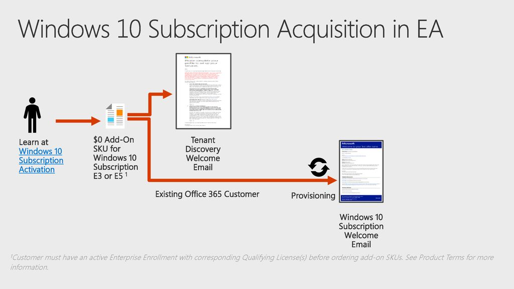Windows 10 Subscription Activation - ppt download