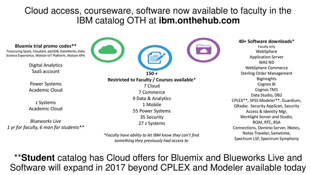 Enhanced IBM Academic Initiative - ppt download