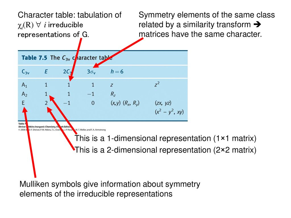 Chem IV - Symmetry and Group Theory - ppt download