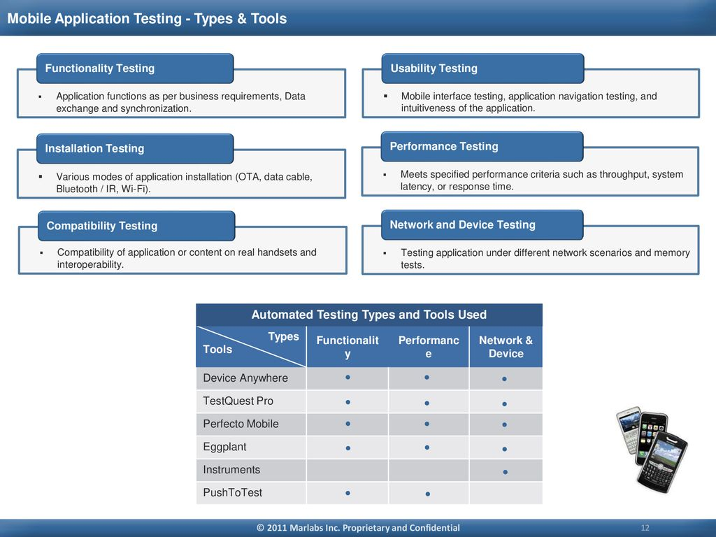 Marlabs Capability Overview - ppt download