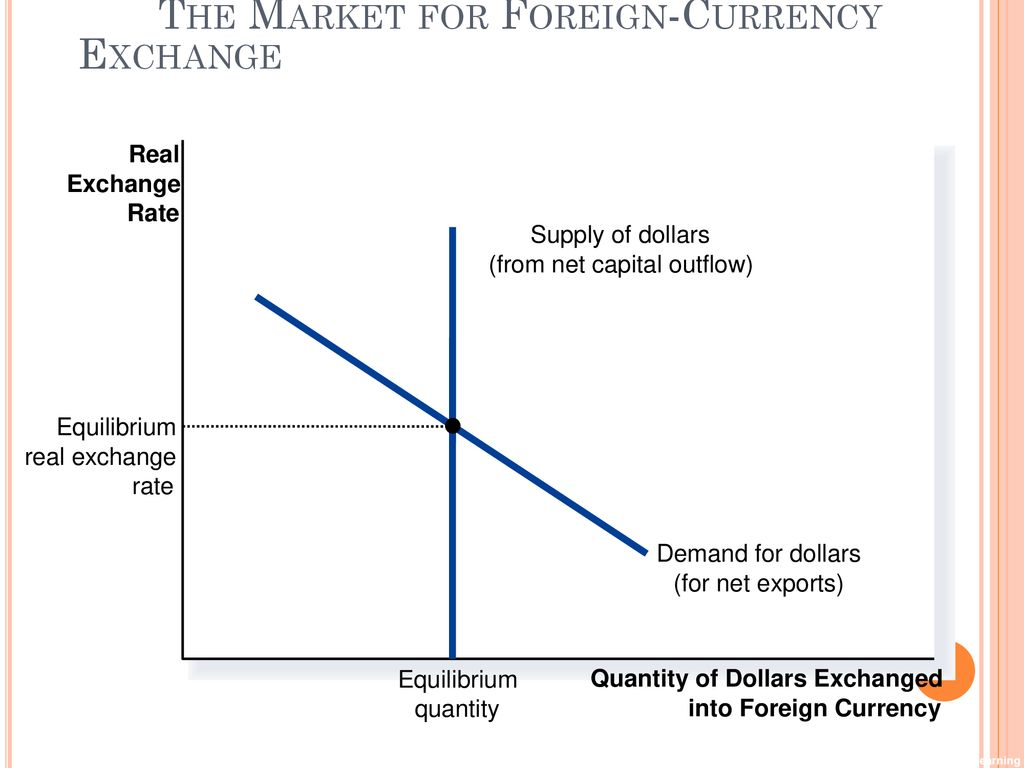 The Market For Foreign Currency Exchange