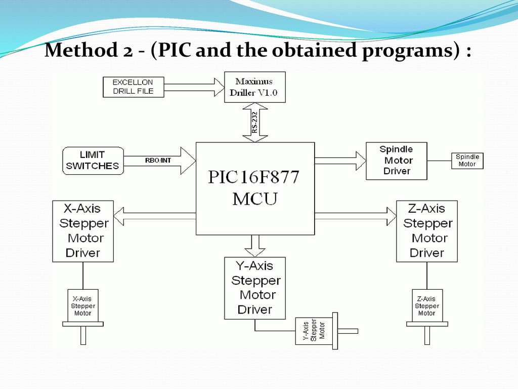 Outlines Introduction Construction Control Ppt Download Unipolar Stepper Motor Circuit With Pic16f877 12 Method 2 Pic And The Obtained Programs