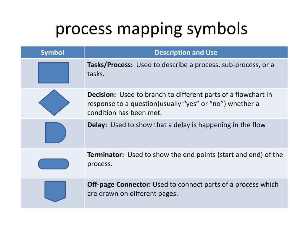 Process Map Symbols process mapping symbols   ppt download