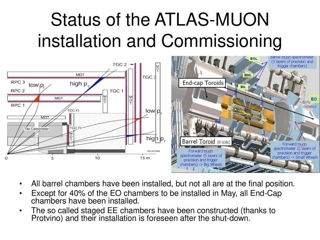 Commissioning of the MUON Spectrometers in ATLAS and CMS