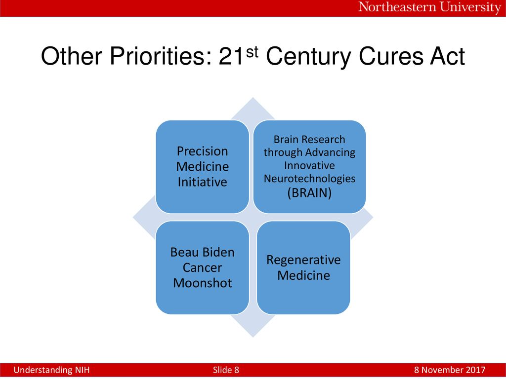 Understanding NIH Office of Research Development Karen Drew