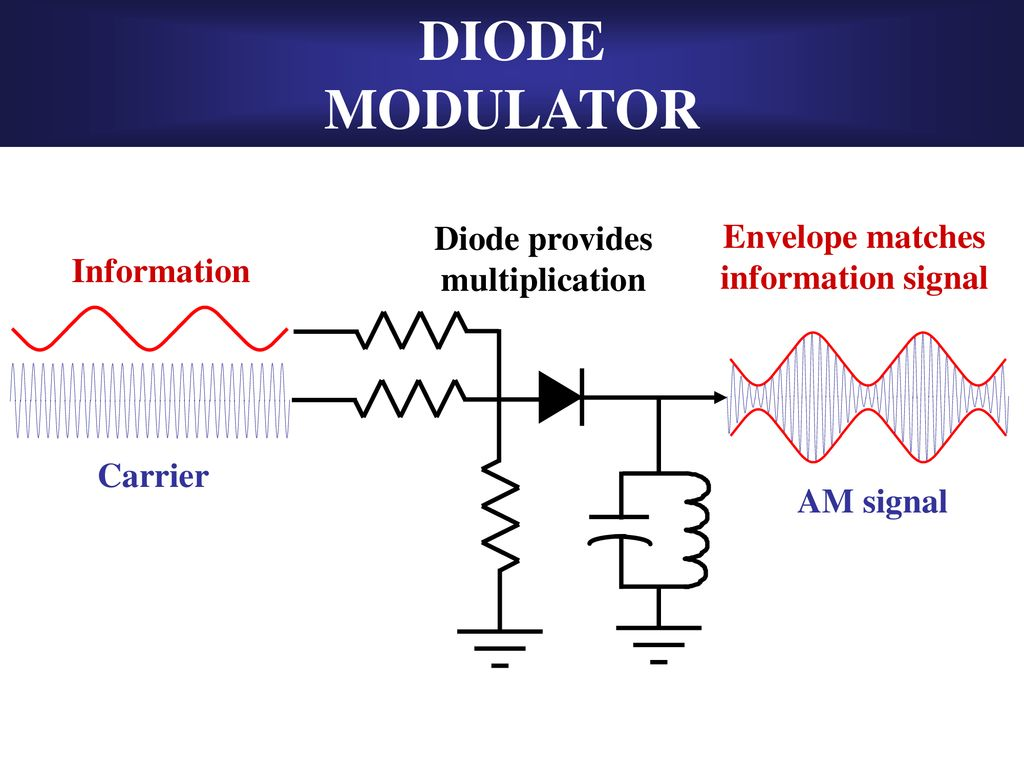 Amplitude Modulation Circuits Ppt Download Am And Demodulation Circuit Diode Modulator Provides Envelope Matches Multiplication