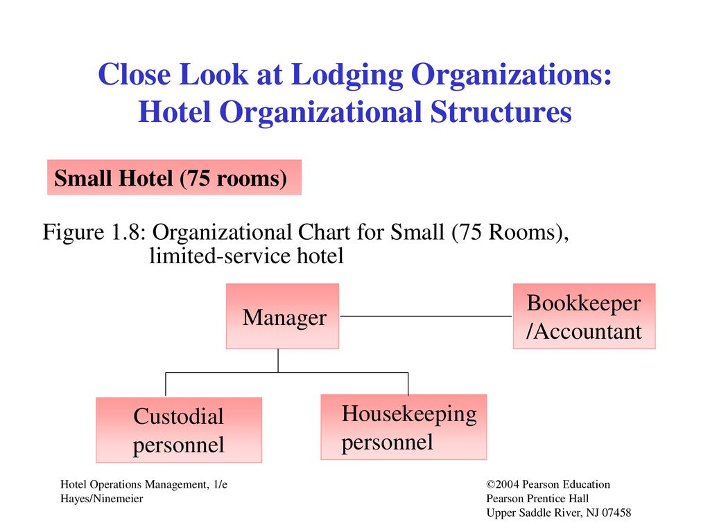 Chapter 1 Hotel Industry Overview Professional Career Bass Tracker 170 Wiring Chart 14 Close