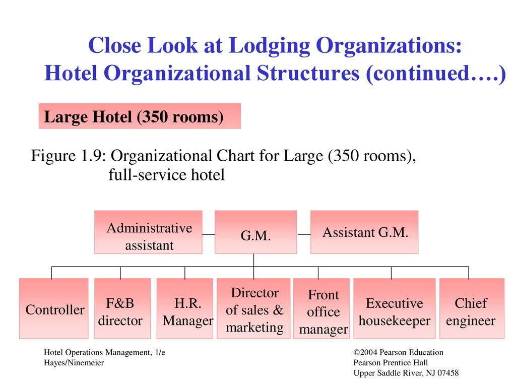 Chapter 1 Hotel Industry Overview Professional Career Bass Tracker 170 Wiring Chart 15 Close