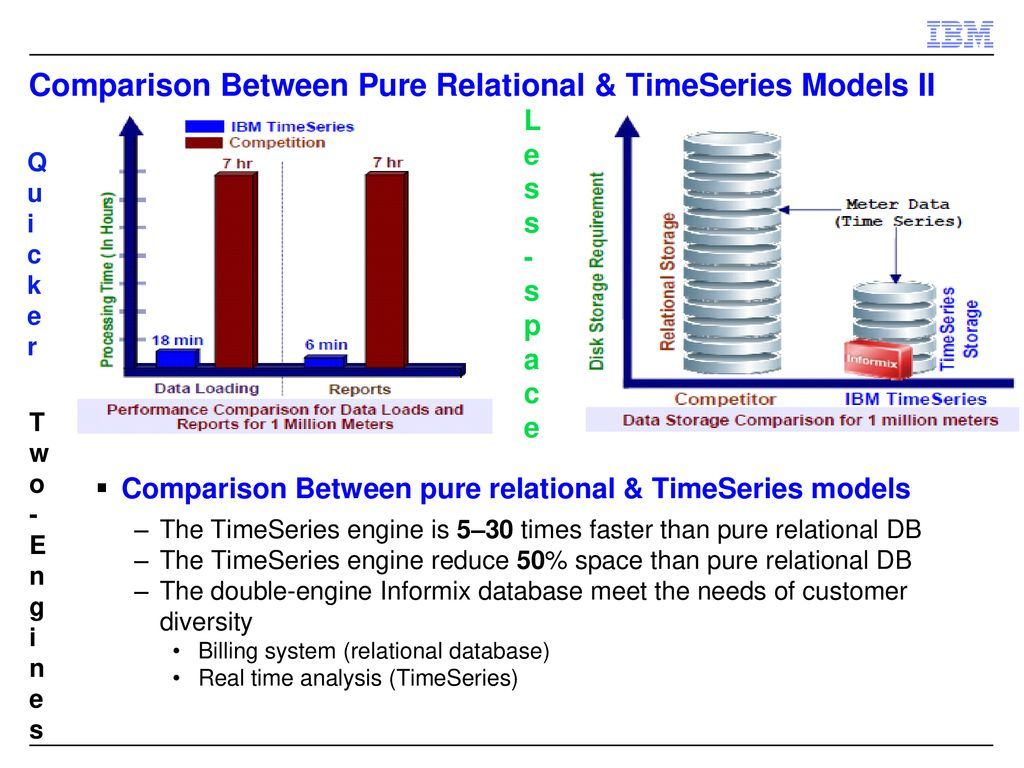 Informix TimeSeries as Big Data & Smart Meter Solutions - ppt download