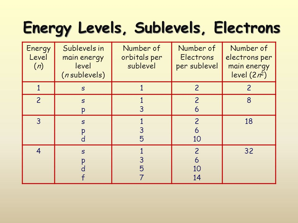 Energy Levels, Sublevels, Electrons