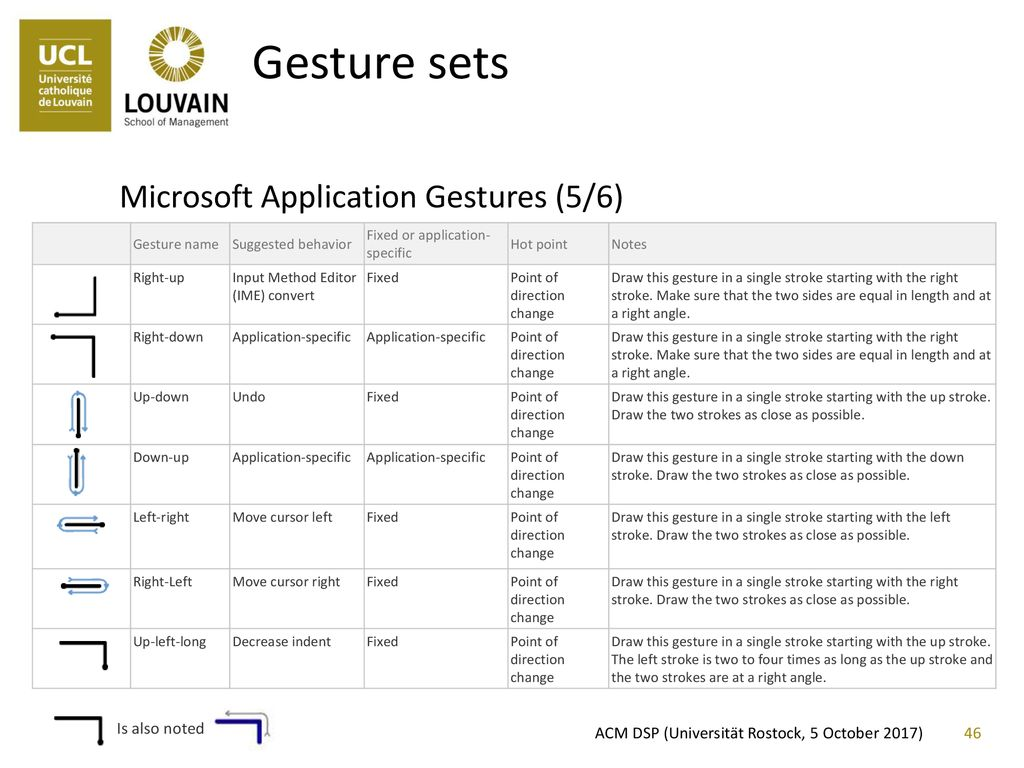 Pen-based Gestures and Sketching - ppt download